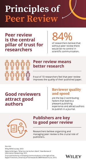 Principles of Peer Review