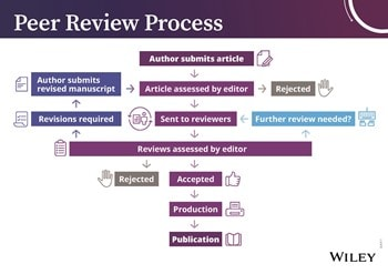 Peer Review Process | Wiley