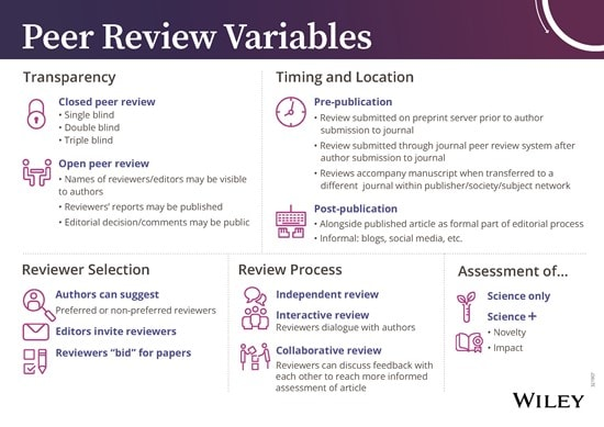 Types Of Peer Review Wiley