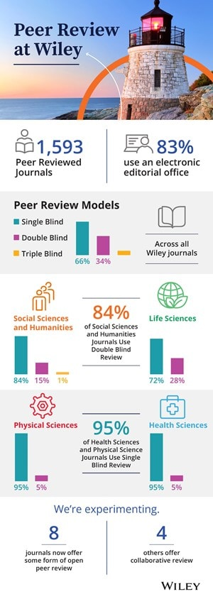 Peer Review at Wiley Infographic